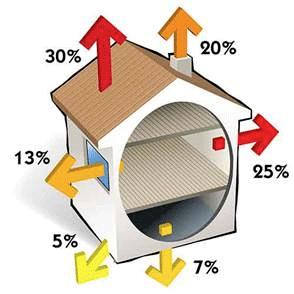 Isolation maison : déperdition thermique