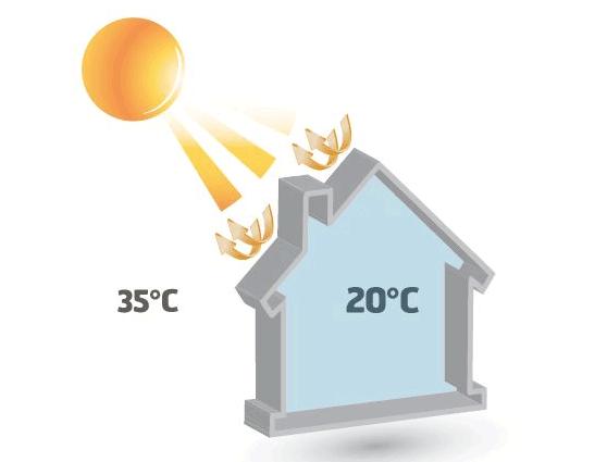 Le confort d'été (Tic) isolation toiture maison